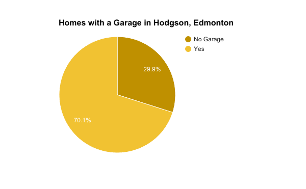 Homes with a Garage in Hodgson, Edmonton