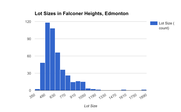 Lot Sizes in Falconer Heights, Edmonton