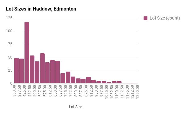 Lot Sizes in Haddow, Edmonton