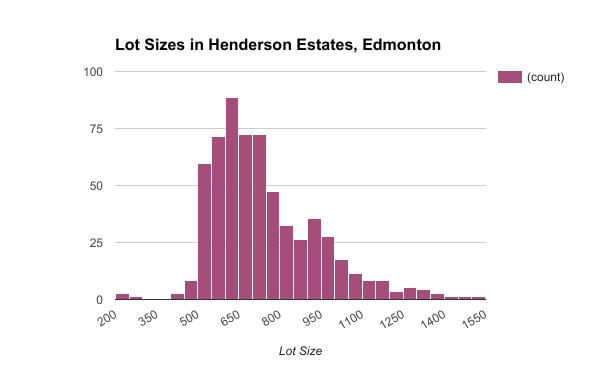 Lot Sizes in Henderson Estates, Edmonton