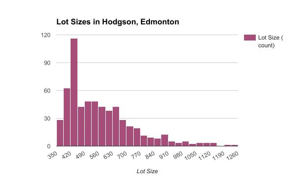 Lot Sizes in Hodgson, Edmonton