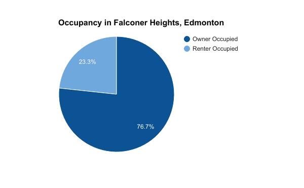 Occupancy in Falconer Heights, Edmonton