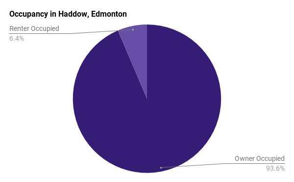 Occupancy of homes in Haddow, Edmonton