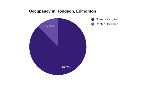 Occupancy in Hodgson, Edmonton
