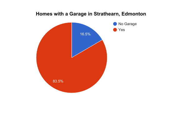 Percentage of homes with a Garage in Strathearn, Edmonton