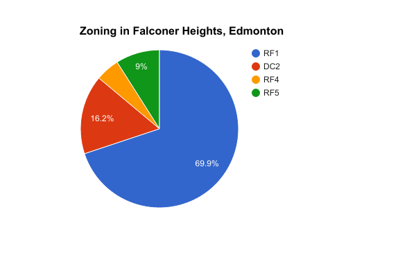 Zoning in Falconer Heights, Edmonton