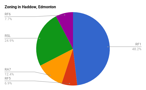 Zoning of houses and condos in Haddow, Edmonton