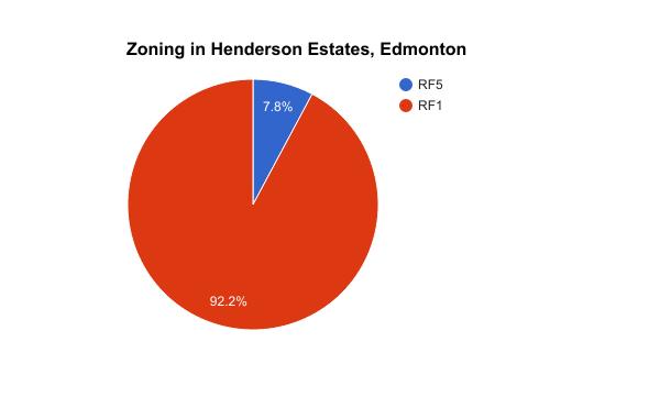 Zoning in Henderson Estates, Edmonton