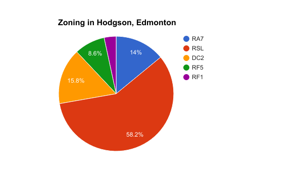Zoning in Hodgson, Edmonton