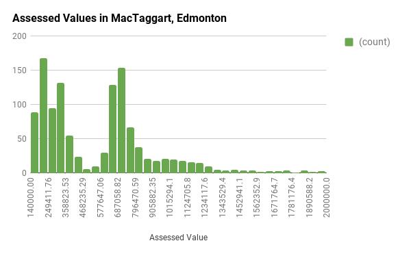 Assessed Values in MacTaggart, Edmonton