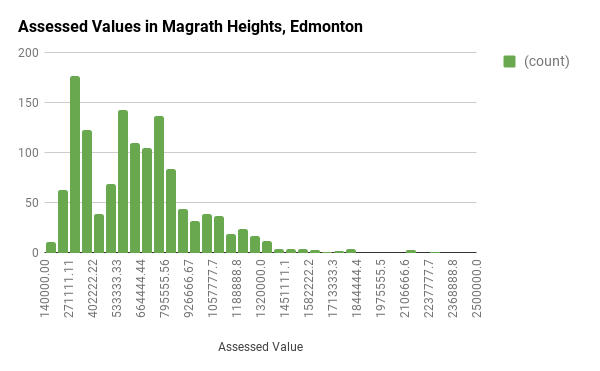 Assessed Values in Magrath, Edmonton