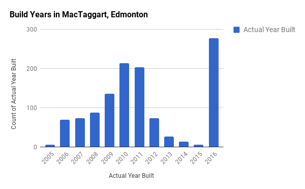 Build Years in MacTaggart, Edmonton
