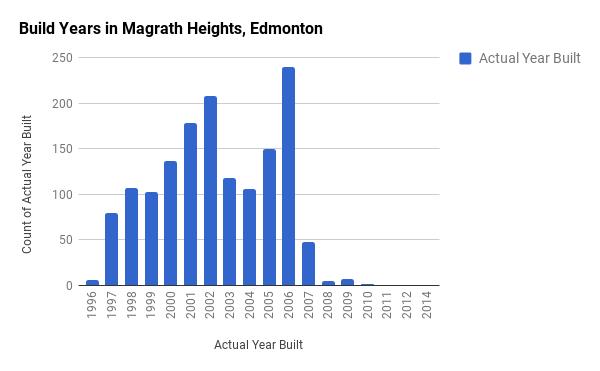Build Years in Magrath, Edmonton