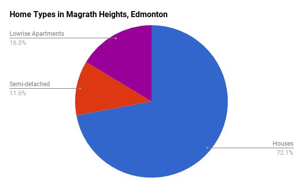 Home Types in Magrath, Edmonton
