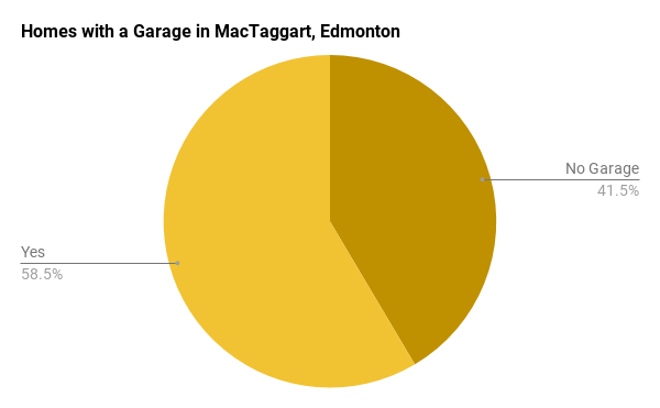Homes with a Garage in MacTaggart, Edmonton