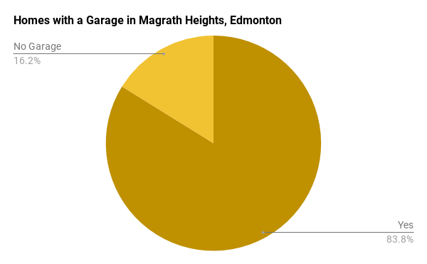 Homes with a Garage in Magrath, Edmonton