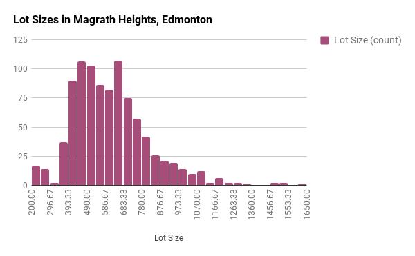 Lot Sizes in Magrath, Edmonton