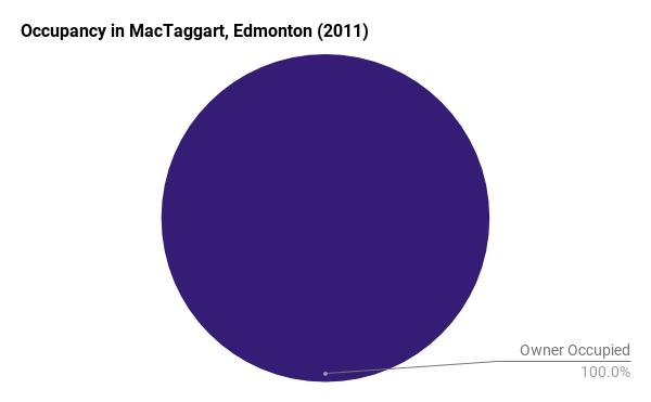 Occupancy in MacTaggart, Edmonton
