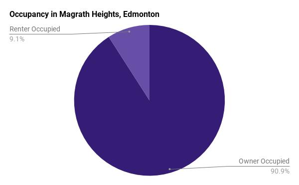 Occupancy in Magrath, Edmonton