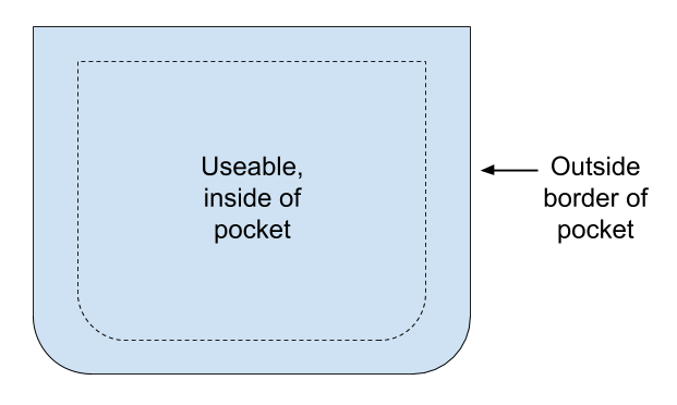 Pocket Example (analogy for pocket lot real estate term)