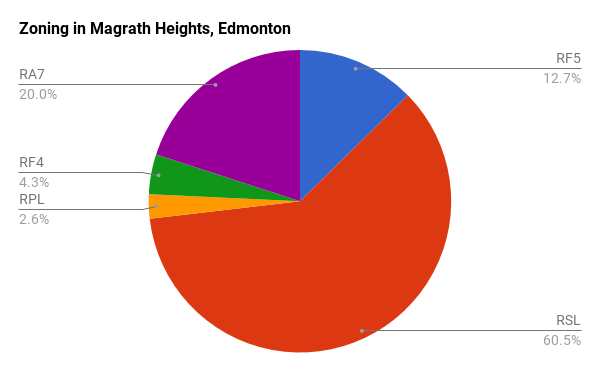 Zoning in Magrath, Edmonton