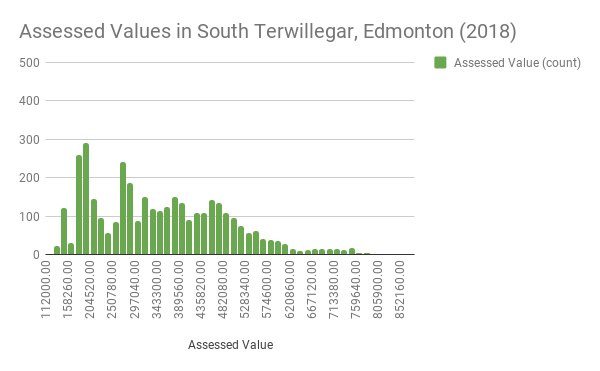Assessed Values in South Terwillegar, Edmonton (2018)