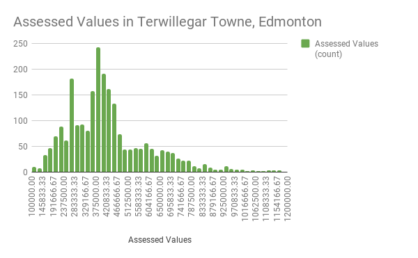 Assessed-Values-in-Terwillegar-Towne-Edmonton