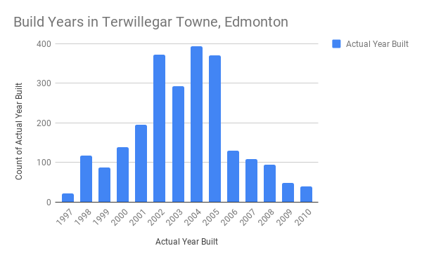 Build years of homes in Terwillegar Towne, Edmonton