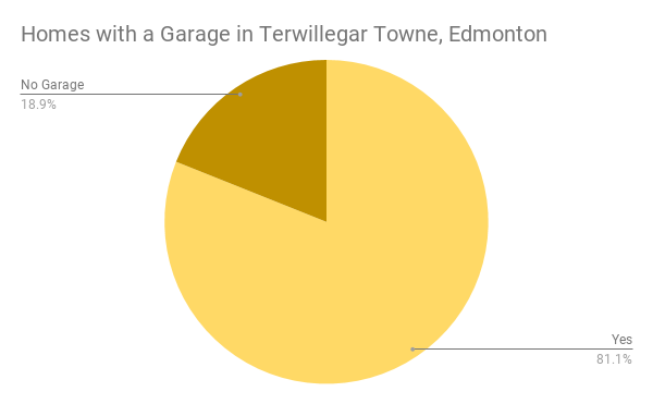 Homes with a Garage in Terwillegar Towne, Edmonton