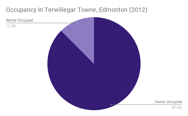 Occupancy In Terwillegar Towne, Edmonton (2012)