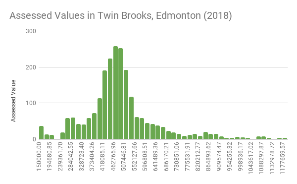 Assessed Values in Twin Brooks, Edmonton (2018)