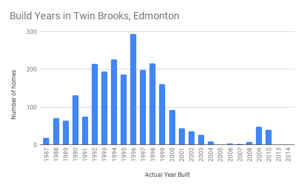 Build Years in Twin Brooks, Edmonton