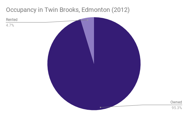 Occupancy in Twin Brooks, Edmonton (2012)