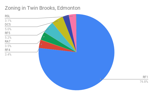 A chart of Residential and Commercial Zoning in Twin Brooks, Edmonton